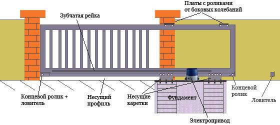 Изображение - откатные ворота
